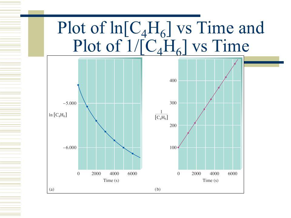 Plot of ln[C4H6] vs Time and Plot of 1/[C4H6] vs Time